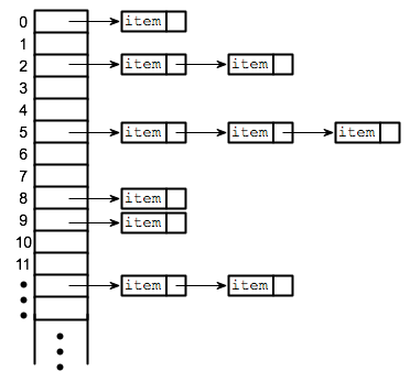 Hash Tables!