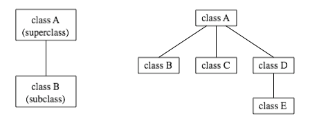 Javanotes 6 0, Section 5 5 -- Inheritance, Polymorphism, and