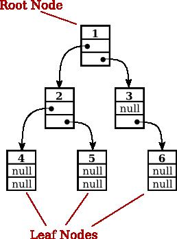 javanotes 70 section 94 binary trees