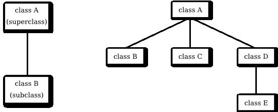 Javanotes 8.1, Section 5.5 -- Inheritance, Polymorphism ...