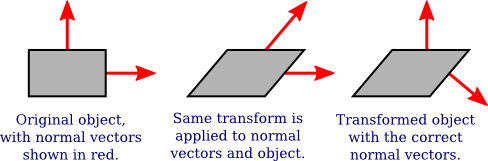 Introduction to Computer Graphics, Section 7 1