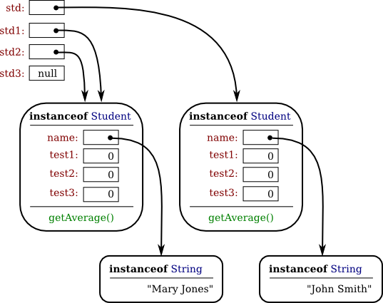 Javanotes 8 1, Section 5 1 -- Objects, Instance Methods, and