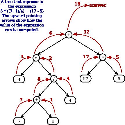 Binary search tree java api