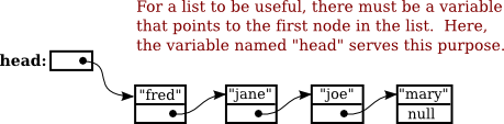 javanotes 7 0 section 9 2 linked data structures